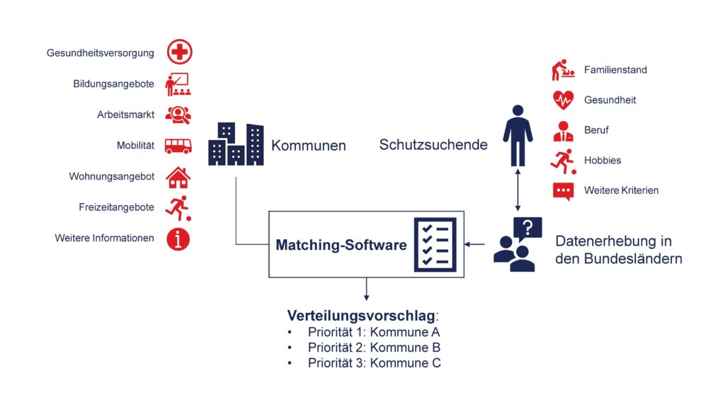 Visualisierung des Matching-Verfahrens